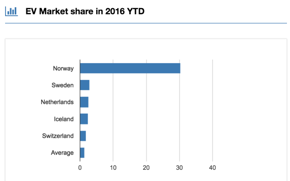 Top EV countries market share