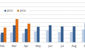 EV volumes quarter Q 2016 global