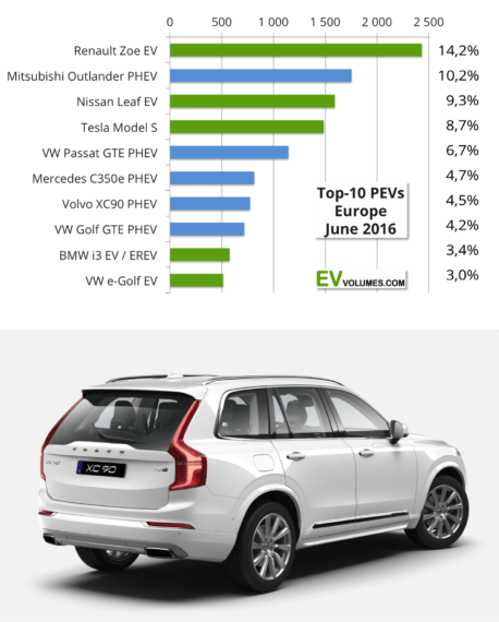 Europe EV Sales H1 2016 Top Cars