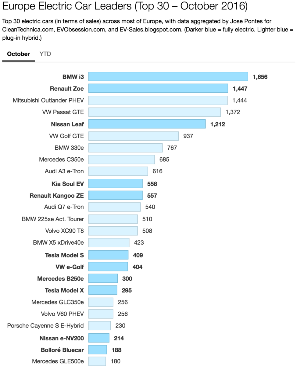 Europe Electric Car Sales — BMW Slides Into #1 YTD