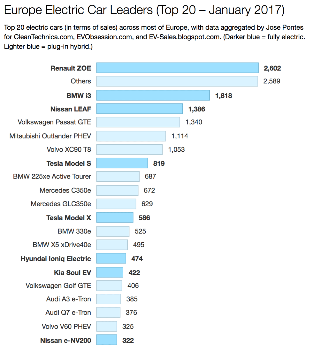 Europe Electric Car Sales — Renault Zoe Starts The Year In Full Swing