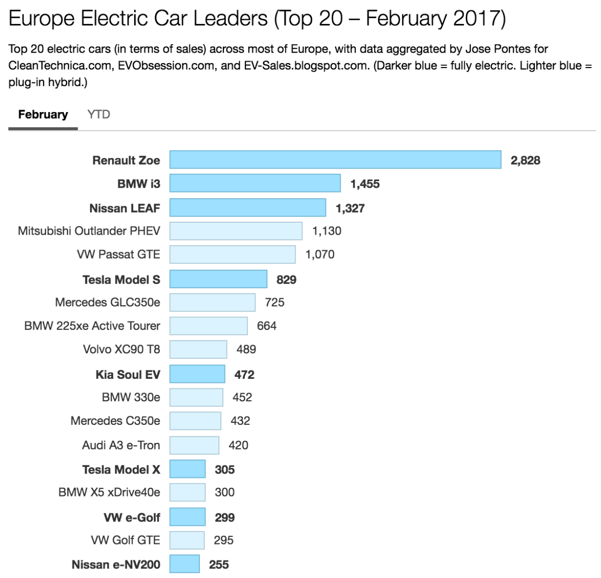 Europe Electric Car Sales Led By Renault Zoe, BMW i3, & Nissan LEAF