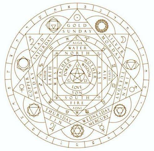 Universal Alchemy
