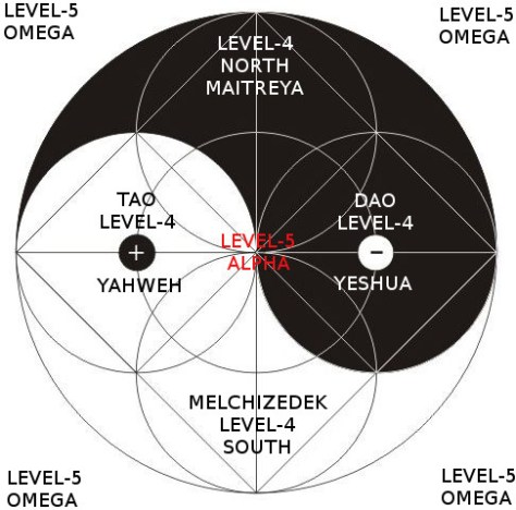 Level-4 and Level-5 Ascended Masters Within the Taijitu Symbol