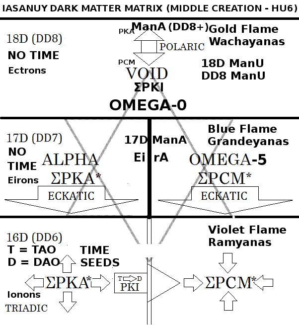 Figure A: The I'a Sa Nuy Matrix of Alpha and Omega