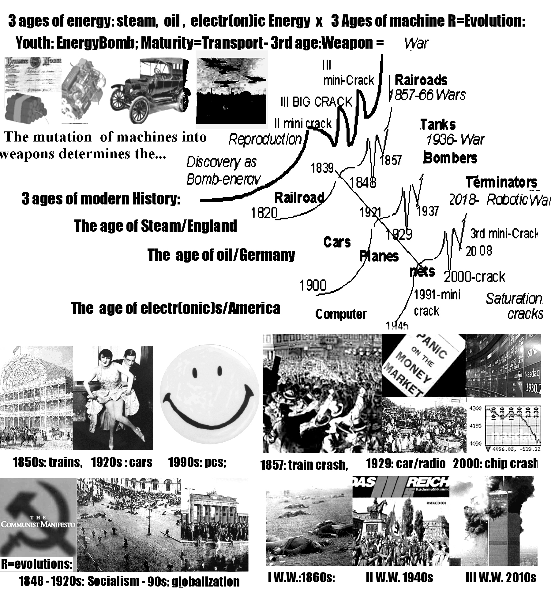 36 Industrial Reovlution