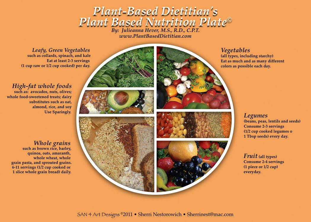 food-guide-plateweb