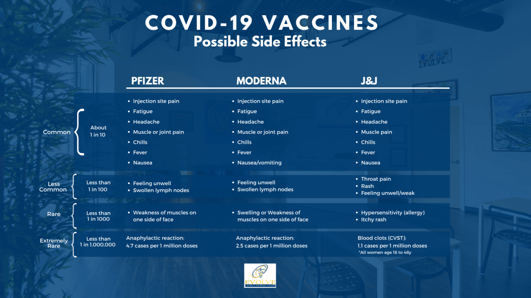Covid 19 vaccine side effects May 2021 - Covid Vaccine