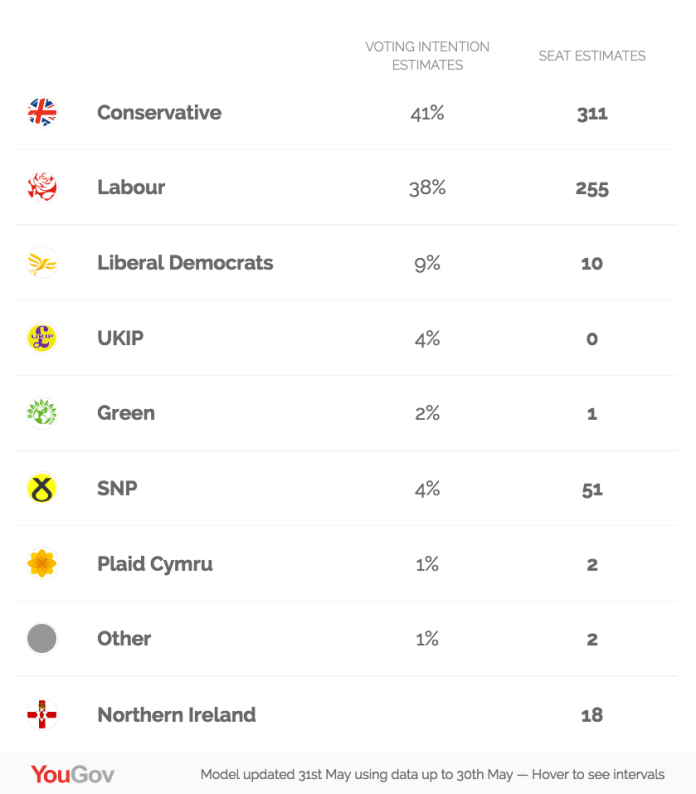 Labour are just 3 point behind the Tories