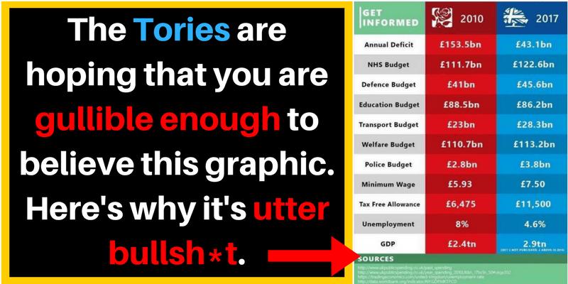 Utter Bullshit Conservative Labour Compare Spending Deficit