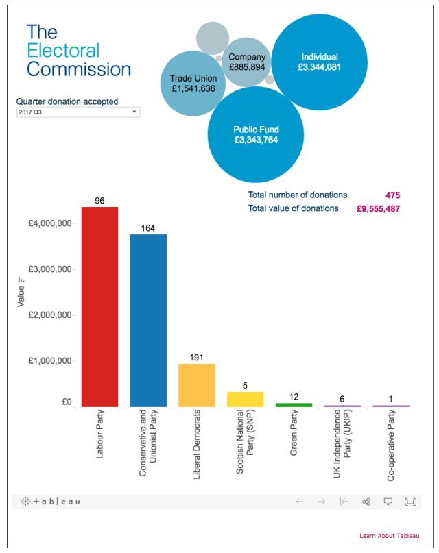 Electoral Commission - Total Political Donations Quarter 3 2017