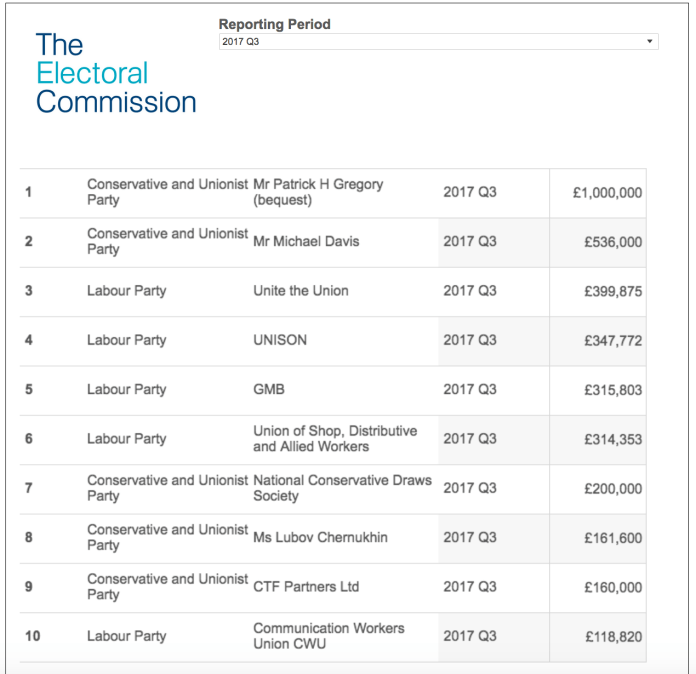 Electoral Commission - Political Donations Quarter 3 2017