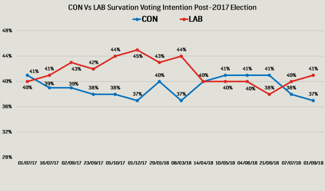 Survation Poll Tracker