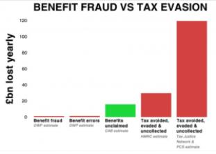 Benefit Fraud Graph, DWP and HMRC estimates