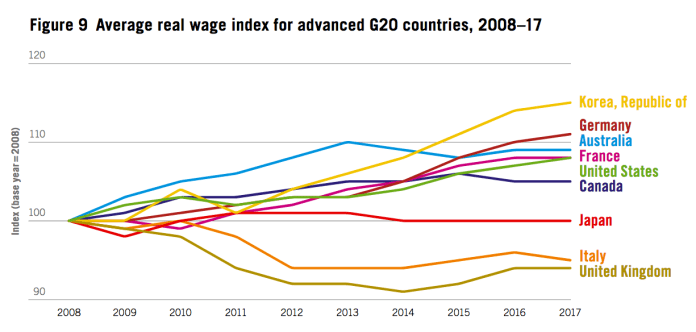 Wage Growth Advanced Economies G20 Since 2010