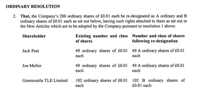 The London Economic Shareholding