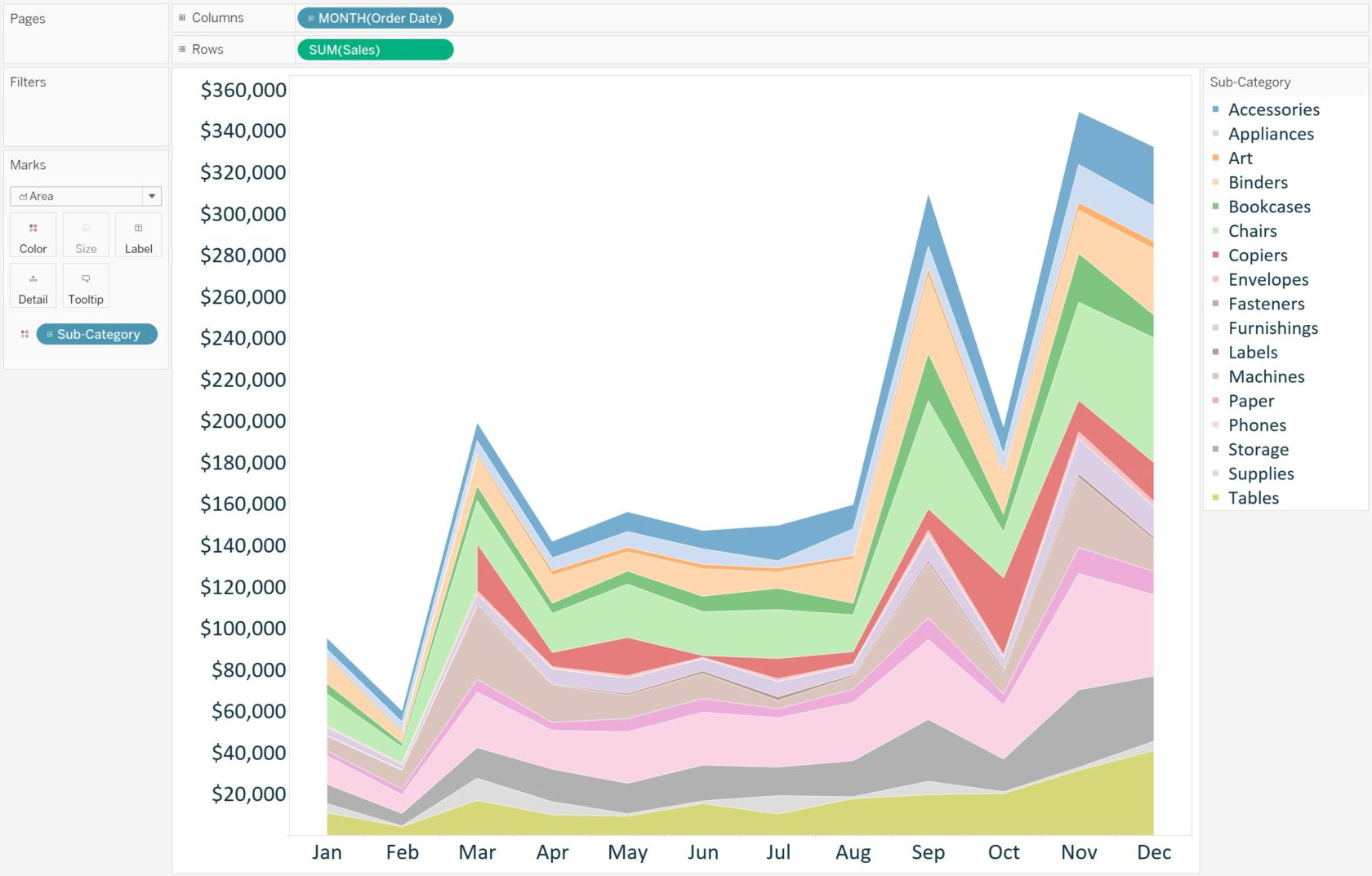 Tableau 201 How To Make A Stacked Area Chart