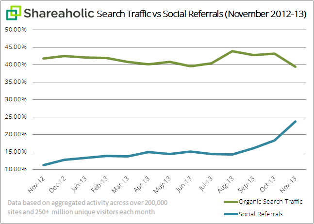 Shareaholic-search-traffic-vs-social-referrals-graph-Dec-2013