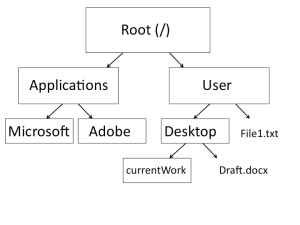 directoryStruct