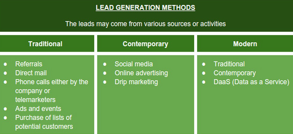 Lead-Generation-Methods-1