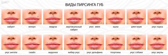 виды пирсинга губ