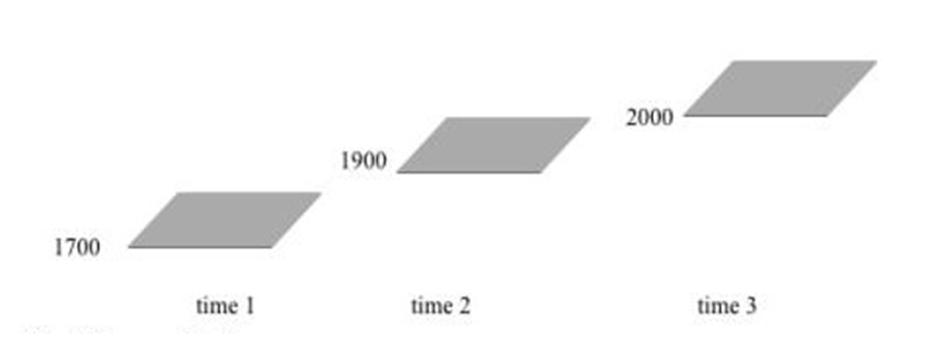 (Şimdicilik'i anlamak için bir görsel: Time 1 geçmiş, Time 2 şimdi, Time 3 gelecek zaman algılanabilir. Hepsi tek bir şimdi içerisinde ve aynı anda vardır. Bu, bir dönem Augustinus'un teleolojik olarak söz ettiği bir varsayımdır).