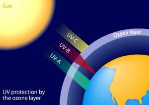 Ozone – Mot du jour - EVS Translations
