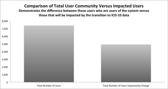 ICD-9 Impacted Users