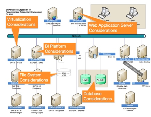 The Best Ingredients for SAP BI 4.1 Architecture