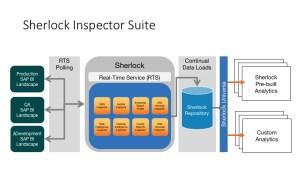 Sherlock Inspector Suite Conceptual Diagram 2016