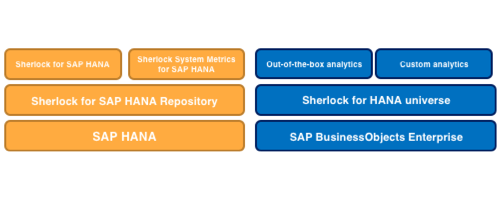 Sherlock for SAP HANA Simplified Architecture