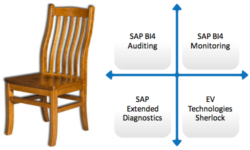 Four Legs of SAP BI Monitoring