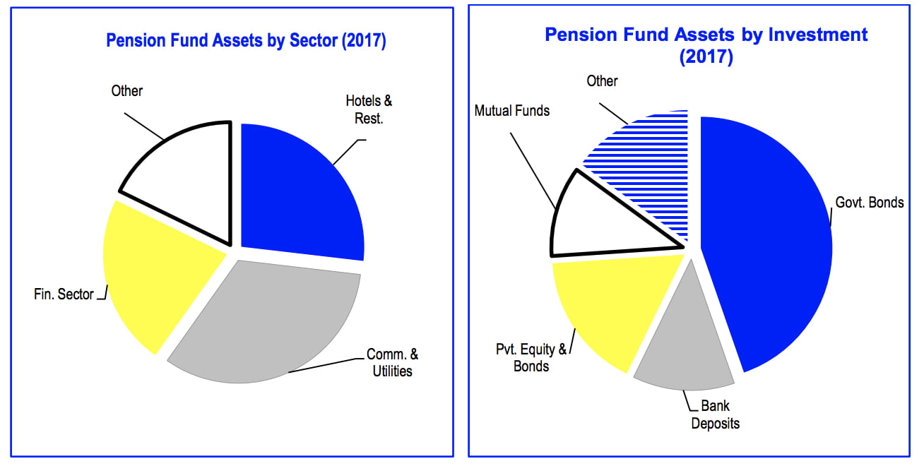 Private pension funds in The Bahamas continue to expand