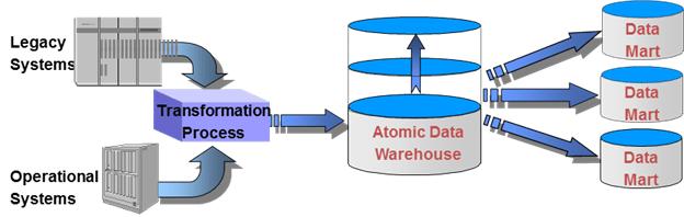 customer centric data mining