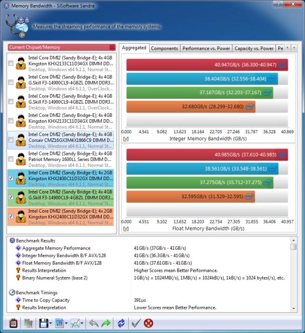 Benchmark Your PC: SiSoft SANDRA 2012's Memory Bandwidth; click for full-size image.
