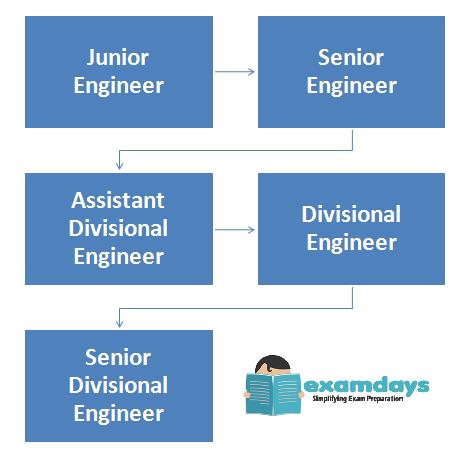 Junior engineer