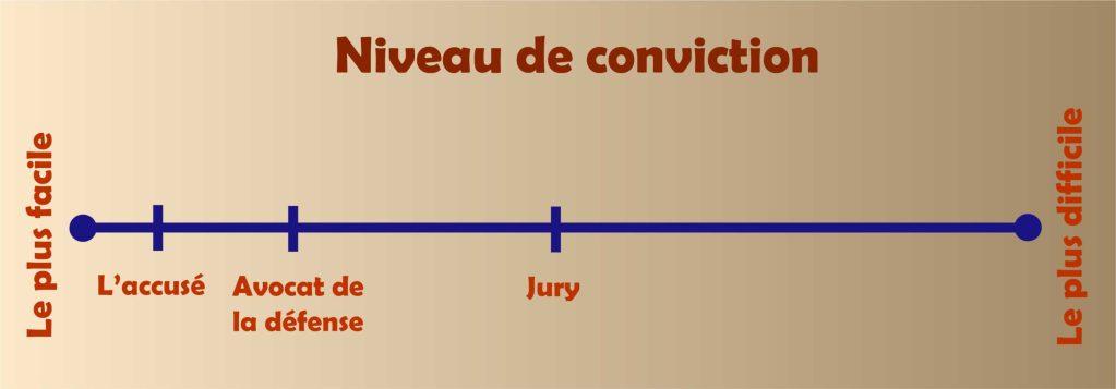 Graphique mesurant la facilité ou la difficulté de convaincre les autres de votre innocence. Il indique la position du Jury : important pour la rédaction.