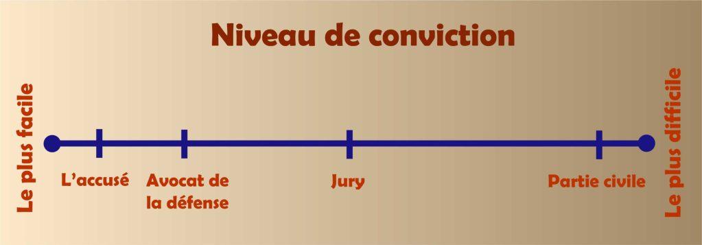 Graphique mesurant la facilité ou la difficulté de convaincre les autres de votre innocence. Il indique la position de la Partie civile. Rédigez pour argumenter