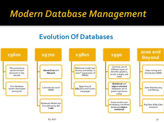 growth of database