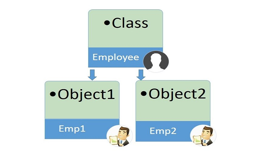 difference-between-class-and-object