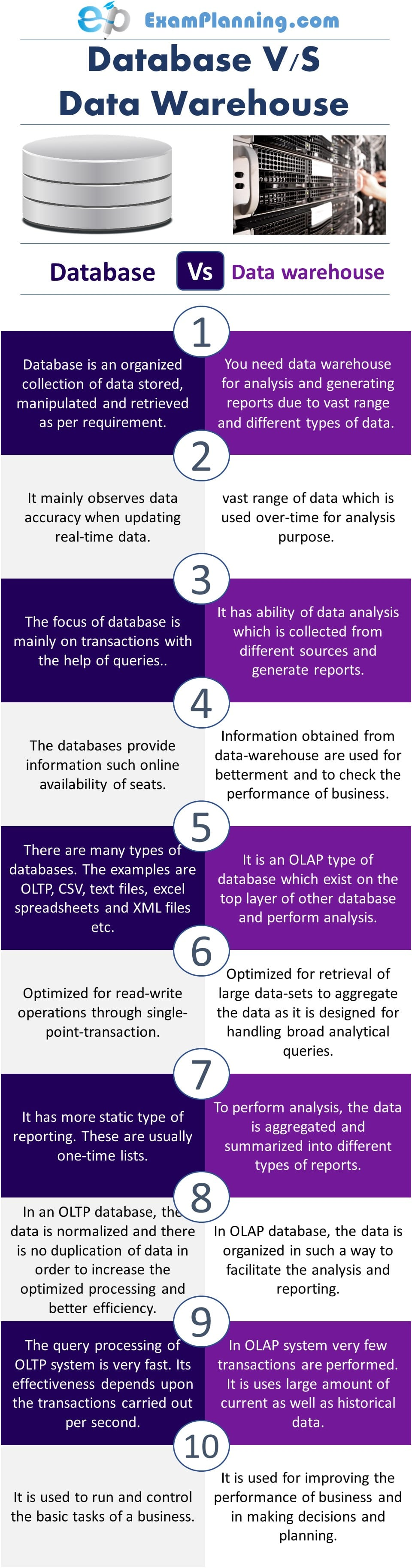 Database vs Data Warehouse (Difference and Similarities)