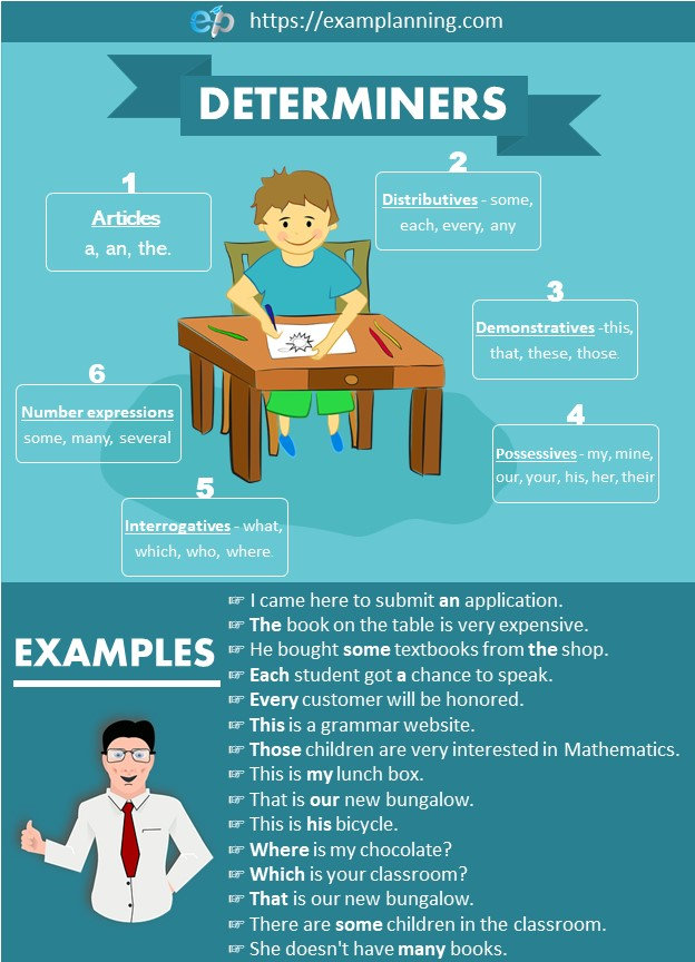 Determiners in English, their types are explained with the help of examples.