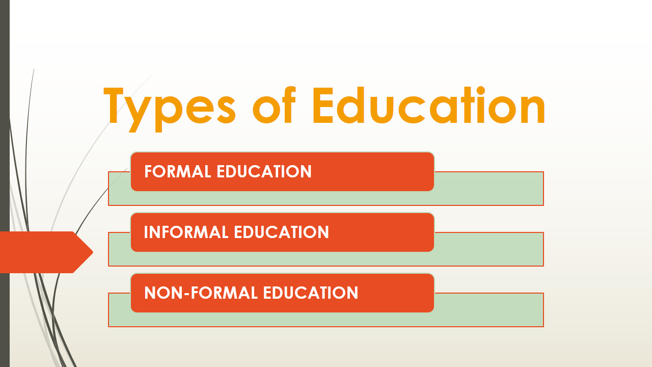 7 Great Education Policy Ideas For >> Types Of Education Formal Informal Non Formal Examplanning