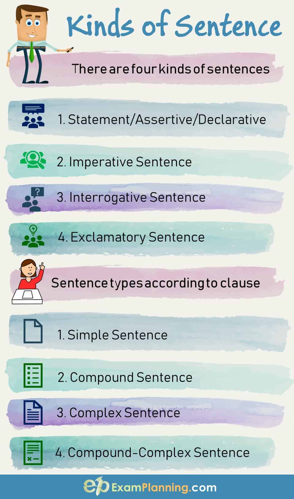 Kinds of sentence according to structure