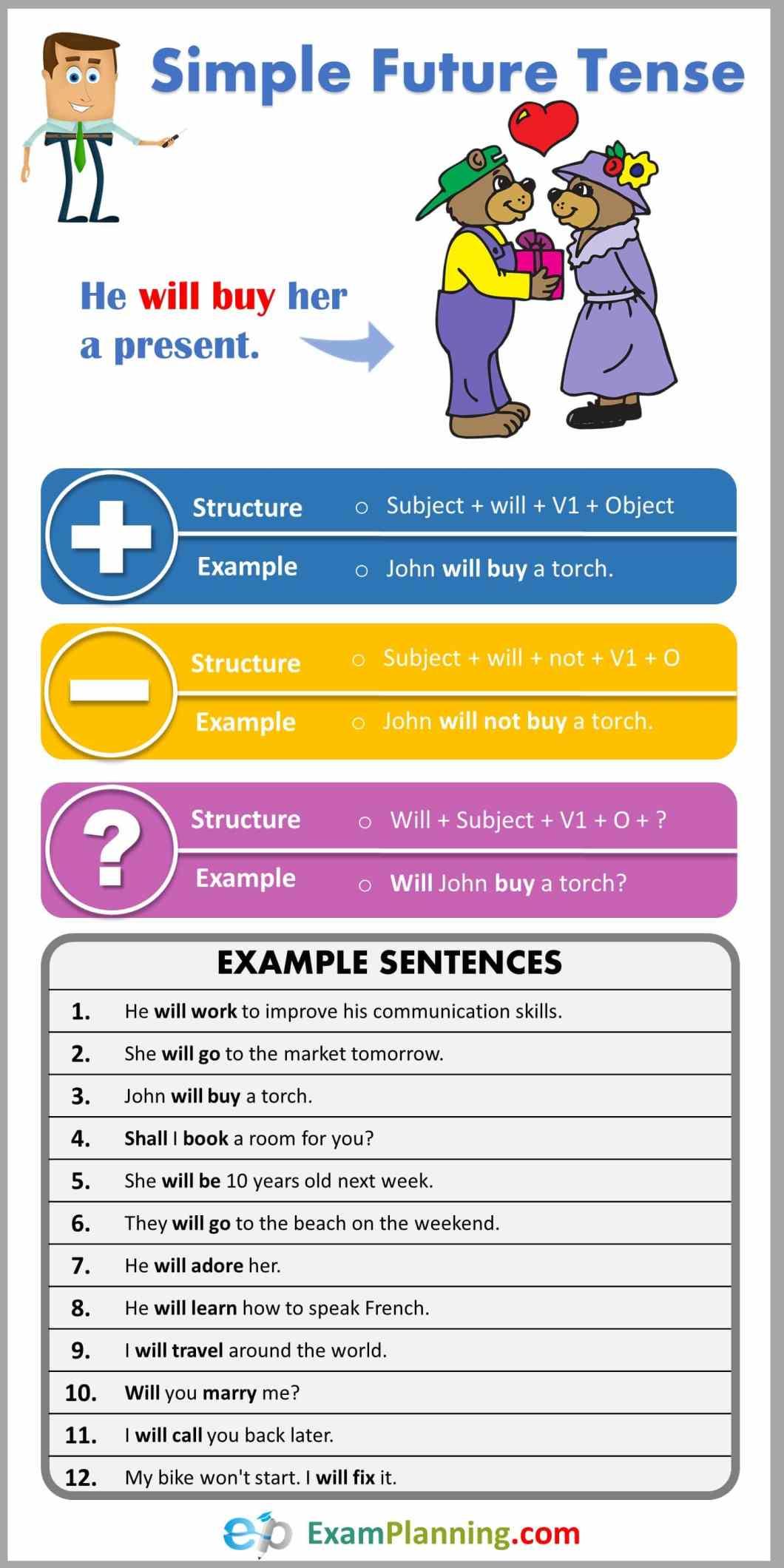 Simple Future Tense (Formula, Usage & Examples)