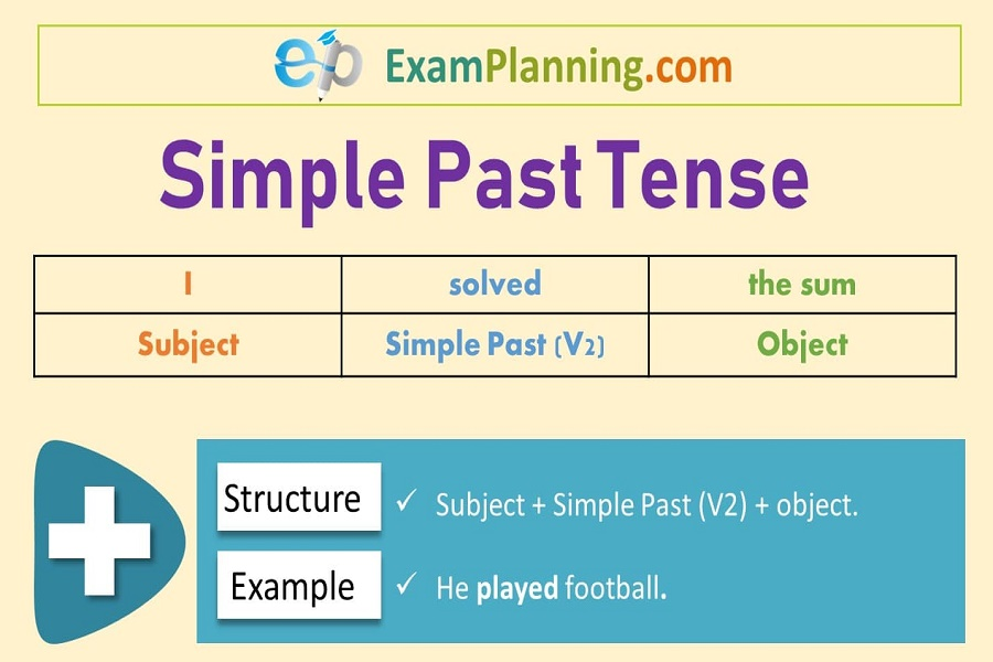 Simple Past Tense (Formula, Usage, Examples) - ExamPlanning %