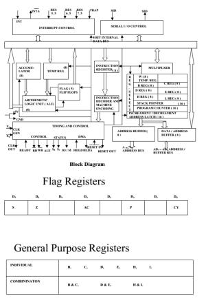 8085 Microprocessor » ExamRadar
