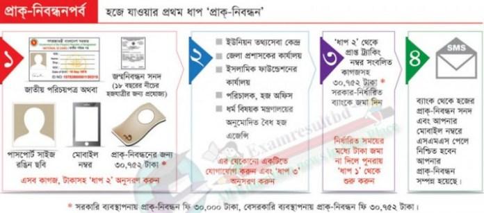 Hajj Pre Registration Online Application 2016 Bangladesh