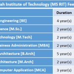MS Ramaiah Institute of Technology (MS RIT) Fee Structure