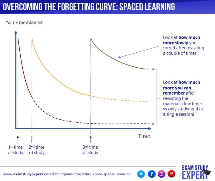 Spaced learning can help you in overcoming the forgetting curve